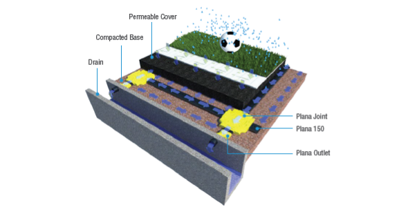Reasons Why a Good Drainage System is Vital for a Sports Field
